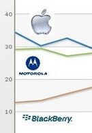 Motorola gains in brand loyalty thanks to DROID ads, passes Apple while RIM suffers