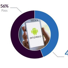 Android phones failed at higher rates than iPhones in Q1, study shows, these are the worst offenders