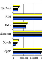 RIM's OS leads U.S. Market Share with Apple trailing