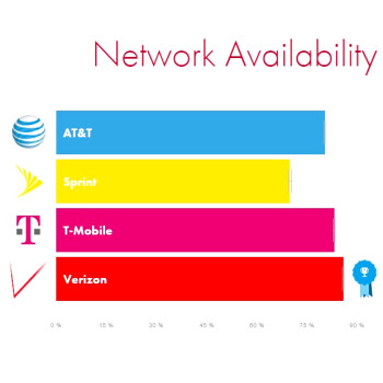 OpenSignal: Verizon vs AT&T vs T-Mobile vs Sprint LTE speed and reliability Q4 report is out