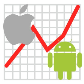 Android and iOS hold 99.6% of the global market, according to latest data