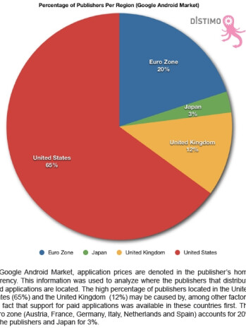 The US produces 65% of all Android apps
