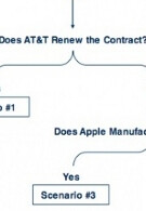 AT&T to keep iPhone through 2011?
