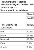 Apple's OS grabs 25% of U.S. smartphone market while Android doubles its slice of the pie