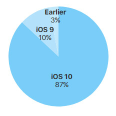 Latest iOS distribution stats show iOS 10 is now on 87% of all iOS devices