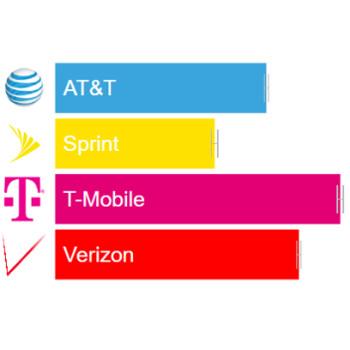 OpenSignal: Verizon vs AT&T vs T-Mobile vs Sprint LTE speed and reliability Q2 report