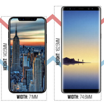 Apple iPhone 8 vs Samsung Galaxy Note 8 vs LG V30: size comparison