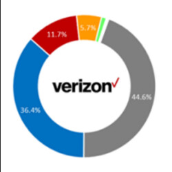 Samsung, Apple, LG or HTC? US cell phone market roaring back with a surprising success story