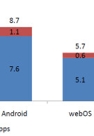 73% of Android users are Male; Android about to overtake iPhone in U.S. smartphone traffic?