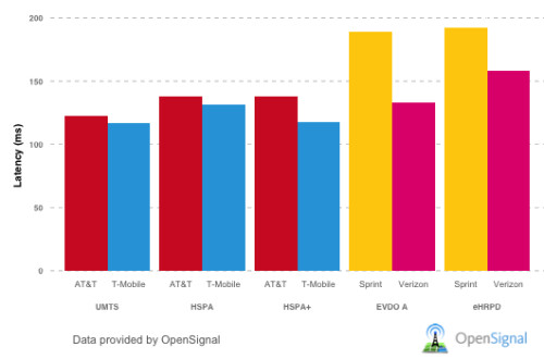 US carriers get ranked by latency, T-Mobile snatches a close win