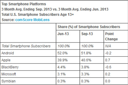 iOS and Windows Phone pick up market share in Q3