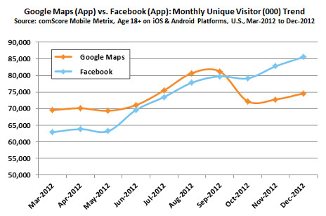 Google Maps starts to lose users as iOS 6 is rolled out in 2012 - Google Maps loses out to Apple Maps among iOS users