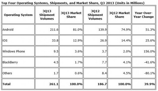 Windows Phone had a great third quarter - Latest data from IDC shows Windows Phone growing its global share 156% in Q3