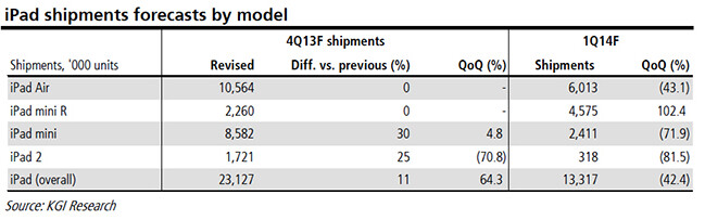 The Apple iPad mini with Retina display will have a great Q4 according to KGI analyst Kuo - Kuo: shipments of Apple iPad mini 2 with Retina display to grow 102% in Q4