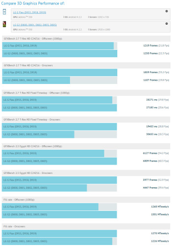 The LG G Flex overtakes the mighty LG G2 on GFXBench, thanks to its lower resolution screen