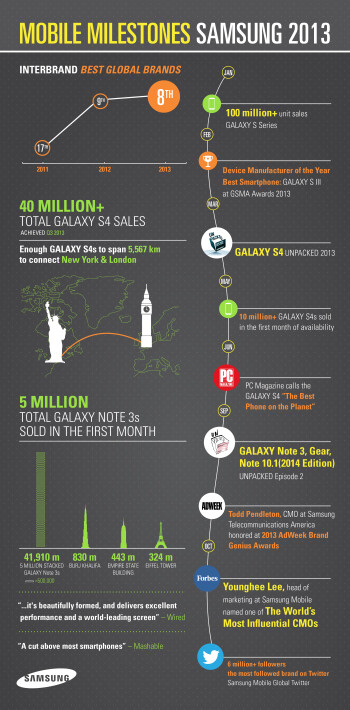Samsung Mobile-made infographic boasts its achievements in 2013