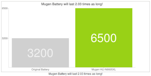 Mugen to ship 6500mAh battery for the Samsung Galaxy Note 3 on December 6th