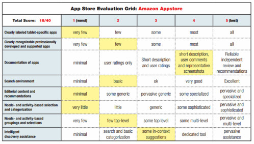 iOS App Store is the most mature, Google Play fails in discoverability but wins in search