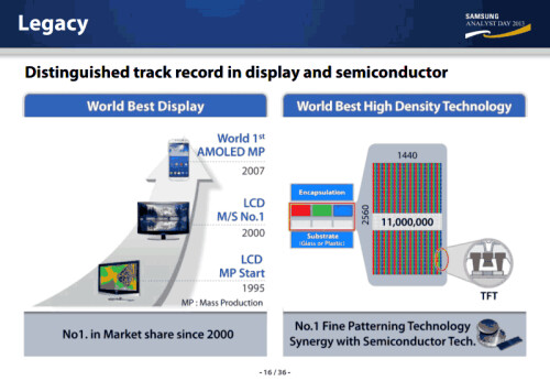 Leaked Samsung Display CEO presentation hints at 560ppi AMOLED display in 2014