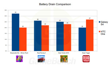 Cheat this! New benchmark claims to have solved cheating, pits the Galaxy S4 with the HTC One