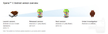 Sony to update Xperia SP with Android 4.4 KitKat, Xperia T, TX, V, ZR might be next
