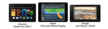 Nexus 7 vs iPad mini 2 vs Kindle Fire HDX 7 display comparison puts Apple's tablet last