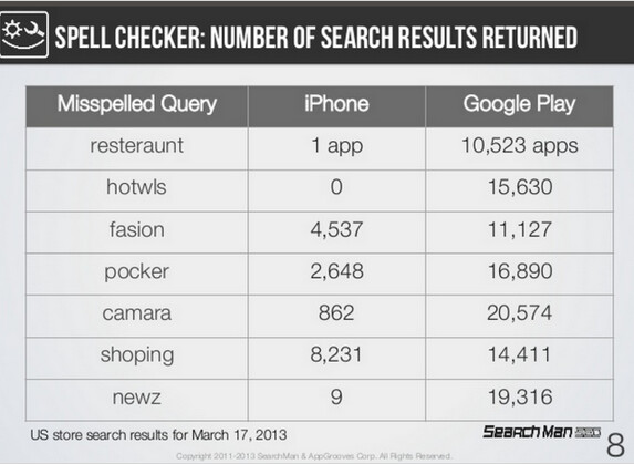 Back in March, the App Store search engine was extremely intolerant