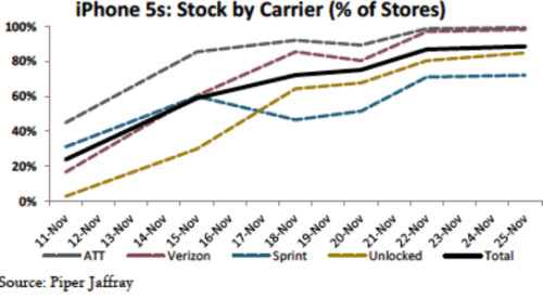 Over 90% of carrier's stores have the Apple iPhone 5s in stock