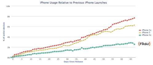 The Apple iPhone 5s makes up 7.53% of active iPhones