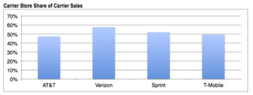 Verizon sells more of its phones in-house than the other major U.S. carriers