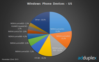Over 25  of the WP world runs on Nokia's Lumia 520, Lumia 1020 is nowhere in sight