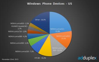 Over 25  of the WP world runs on Nokia's Lumia 520, Lumia 1020 is nowhere in sight