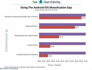 Developers focusing on iOS make more money per download than their Android counterparts