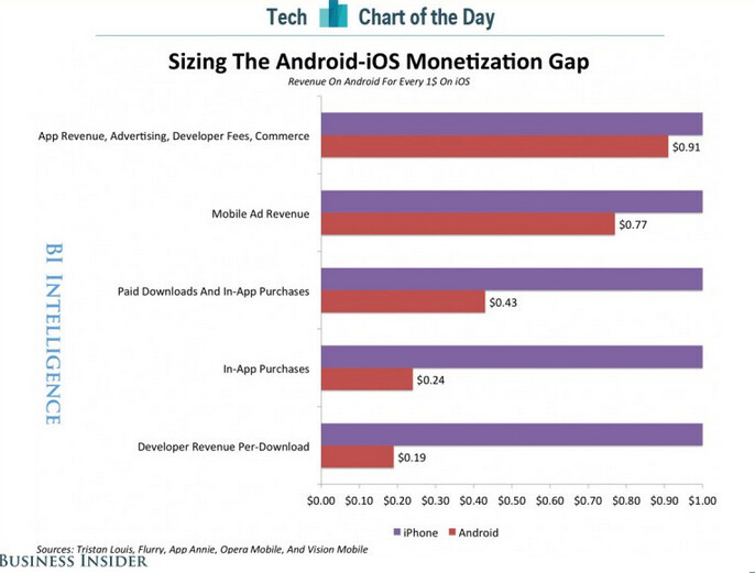 Developers focusing on iOS make more money per download than their Android counterparts - Developers make more money per download with iOS than Android