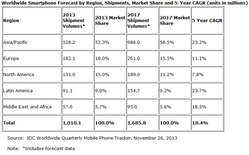 IDC sees more than 1 billion smartphones shipped in 201