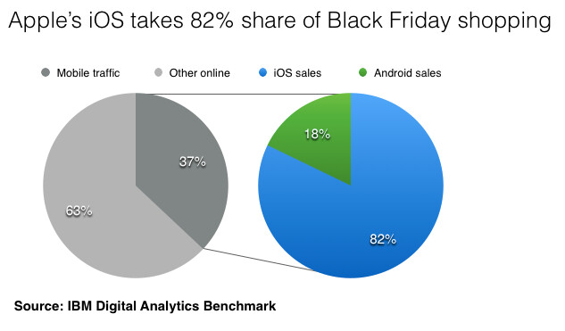 82% of Black Friday mobile sales came from an iOS device - Apple iPhone and Apple iPad source of 82% of mobile Black Friday sales