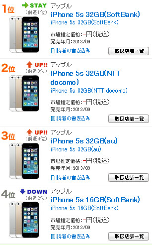 The latest Apple iPhone models dominate the charts in Japan with one Samsung device in the Top 20 - Apple iPhone 5s and Apple iPhone 5c monopolize Japanese sales charts