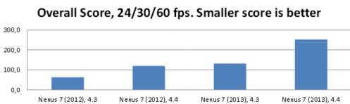 Study shows that video playbacks look better on Android 4.3 than on Android 4.4