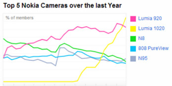The Nokia Lumia 1020 is now the most popular Windows Phone model on Flickr, surpassing the Nokia Lumia 920