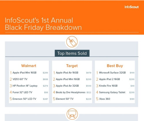 Various Apple iPads led the list of hot devices on Black Friday