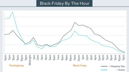 What devices were hot on Black Friday?