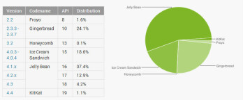 December Android platform numbers have KitKat at 1.1 , Jelly Bean at 54.5