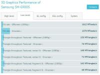 SM-G900S-Galaxy-S5-benchmark-1