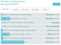 SM-G900S-Galaxy-S5-benchmarks