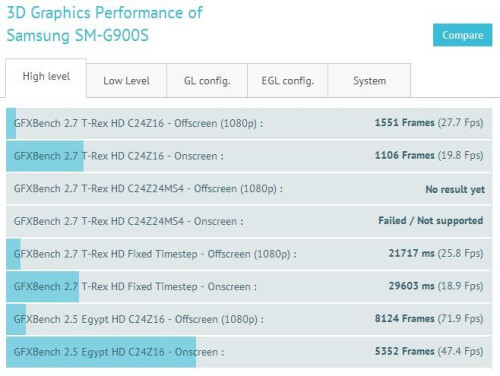 New Samsung SM-G900S gets benchmarked with 2K display