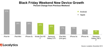 The Apple iPad Air increased sales 51% during the Black Friday weekend