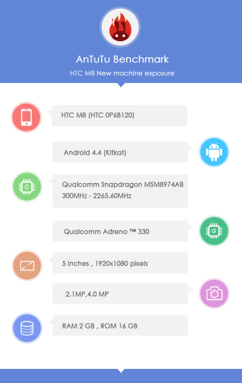 HTC's new flagship has surfaced under the HTC M8 and HTC 0P6B120 codenames