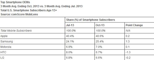 Android owns 52.2% of the U.S. smartphone market