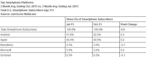 Samsung picked up some ground on Apple for the three months ended in October