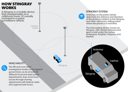 How Stingray tracks your calls
